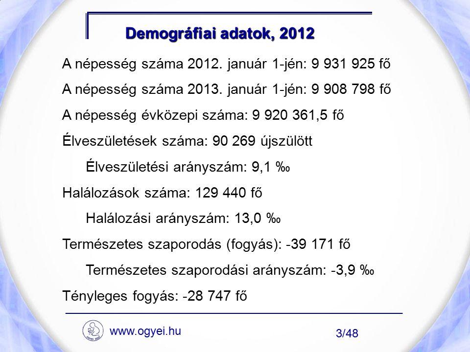 Demográfiai adatok, 2012 A népesség száma 2012. január 1-jén: 9 931 925 fő A népesség száma 2013. január 1-jén: 9 908 798 fő A népesség évközepi száma