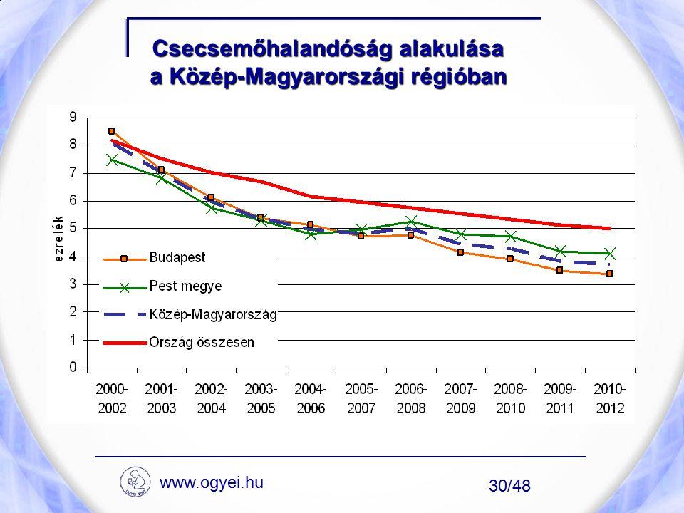Csecsemőhalandóság alakulása a Közép-Magyarországi régióban ____________________________________________________ 30/48 www.ogyei.hu