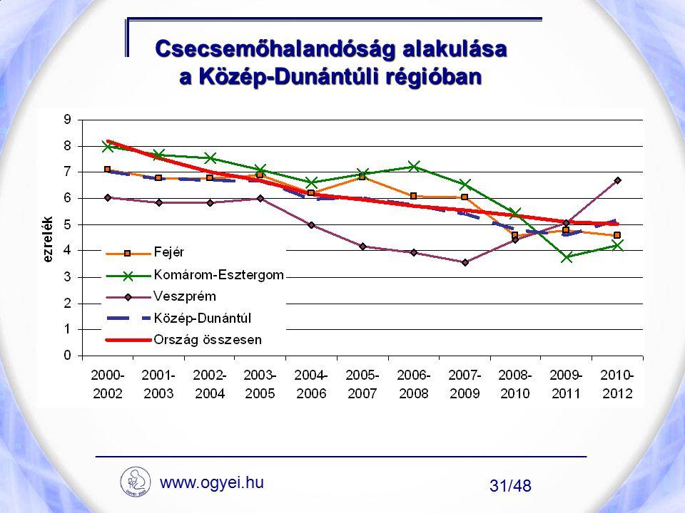 Csecsemőhalandóság alakulása a Közép-Dunántúli régióban ____________________________________________________ 31/48 www.ogyei.hu