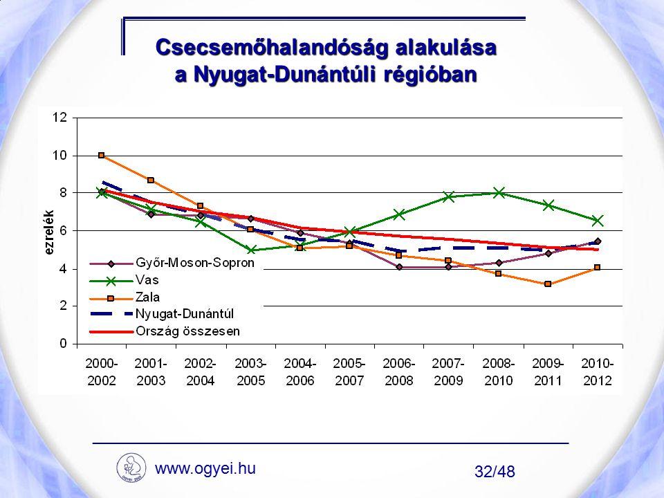 Csecsemőhalandóság alakulása a Nyugat-Dunántúli régióban ____________________________________________________ 32/48 www.ogyei.hu