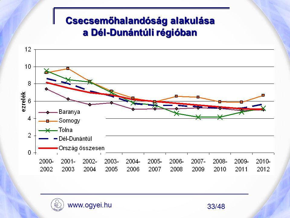 Csecsemőhalandóság alakulása a Dél-Dunántúli régióban ____________________________________________________ 33/48 www.ogyei.hu
