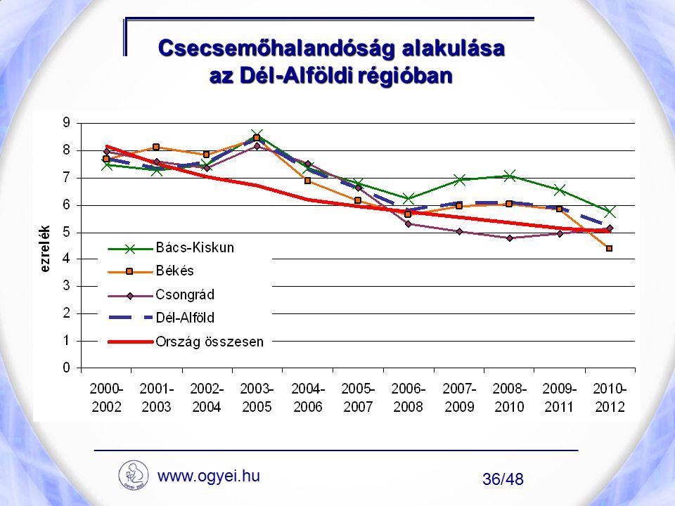 Csecsemőhalandóság alakulása az Dél-Alföldi régióban ____________________________________________________ www.ogyei.hu 36/48