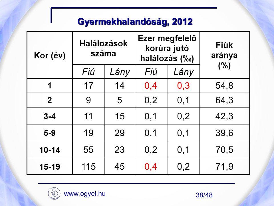 Gyermekhalandóság, 2012 Kor (év) Halálozások száma Ezer megfelelő korúra jutó halálozás (‰) Fiúk aránya (%) FiúLányFiúLány 1 17140,40,354,8 2 950,20,1