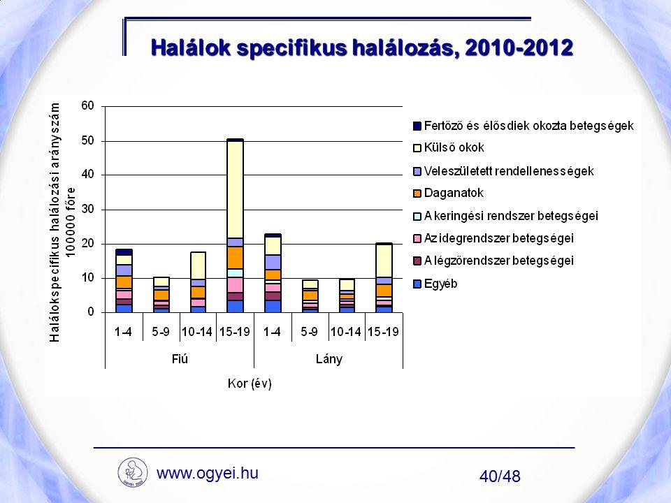 Halálok specifikus halálozás, 2010-2012 ____________________________________________________ 40/48 www.ogyei.hu