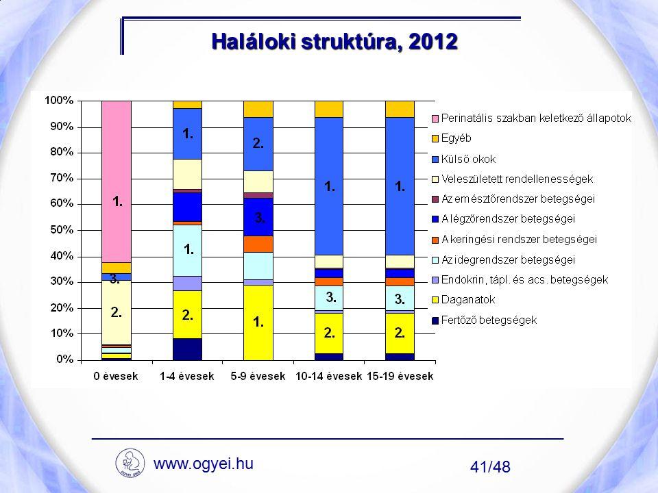 Haláloki struktúra, 2012 ____________________________________________________ 41/48 www.ogyei.hu