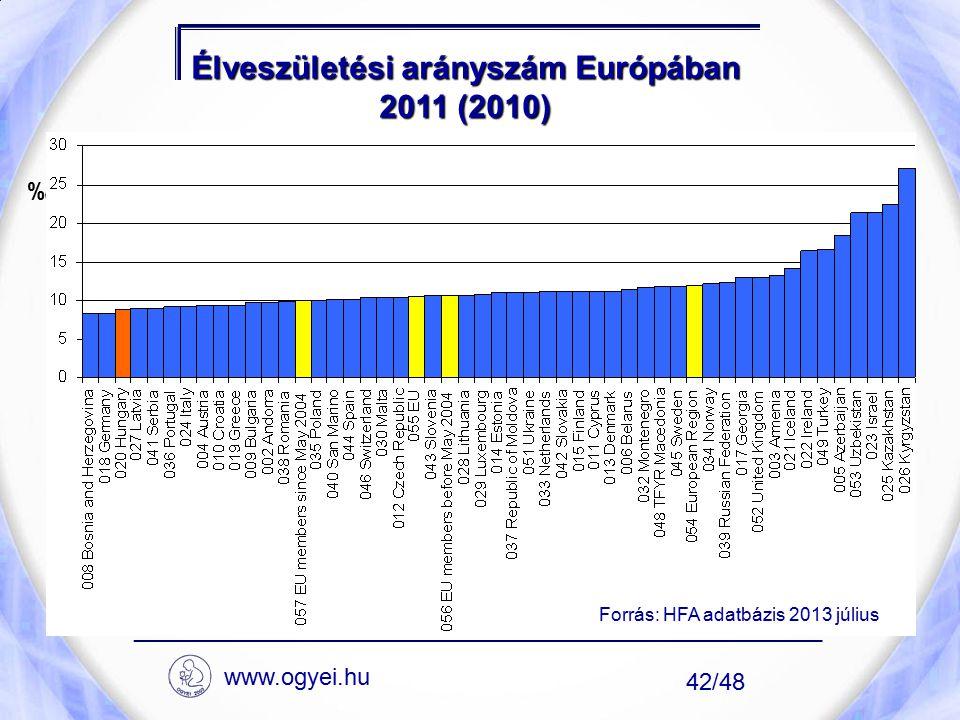 Élveszületési arányszám Európában 2011 (2010) ____________________________________________________ 42/48 ‰ Forrás: HFA adatbázis 2013 július www.ogyei