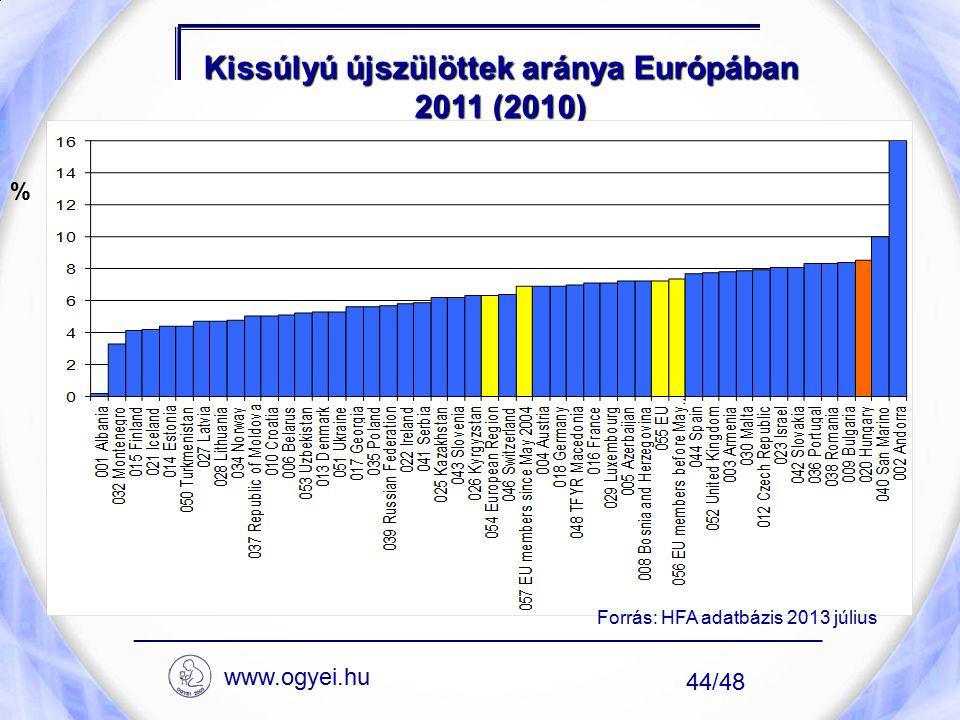 Kissúlyú újszülöttek aránya Európában 2011 (2010) ____________________________________________________ 44/48 % Forrás: HFA adatbázis 2013 július www.o