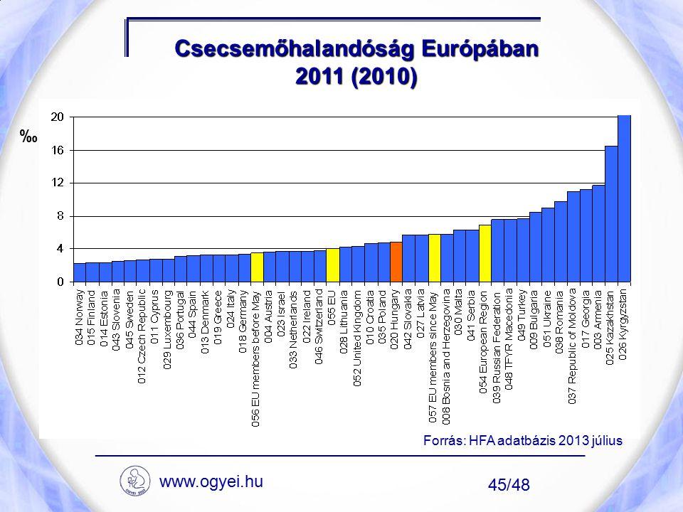 Csecsemőhalandóság Európában 2011 (2010) ____________________________________________________ 45/48 ‰ Forrás: HFA adatbázis 2013 július www.ogyei.hu