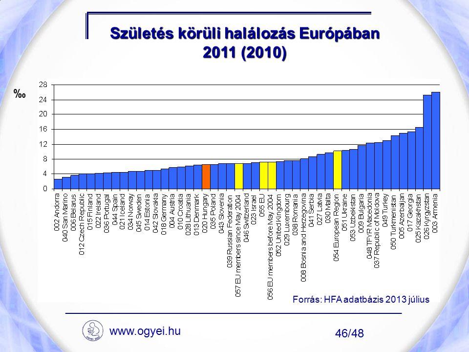 Születés körüli halálozás Európában 2011 (2010) ____________________________________________________ 46/48 ‰ Forrás: HFA adatbázis 2013 július www.ogy