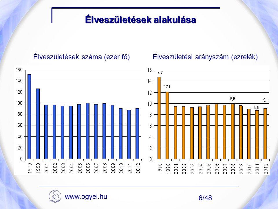 Élveszületési arányszám megyénként, 2012 ____________________________________________________ 7/48 www.ogyei.hu