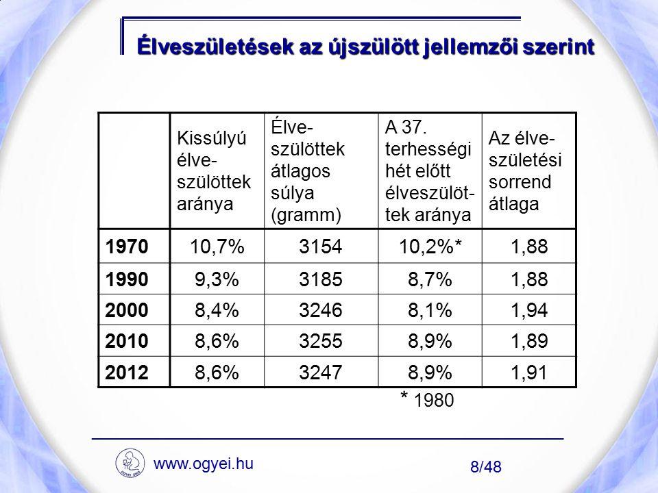 A kormegoszlás és az átlagos életkor alakulása 1869 és 2012 ____________________________________________________ www.ogyei.hu