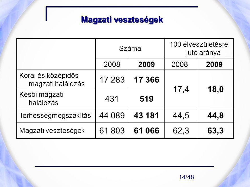 Magzati veszteségek Száma 100 élveszületésre jutó aránya 2008200920082009 Korai és középidős magzati halálozás 17 28317 366 17,418,0 Késői magzati hal