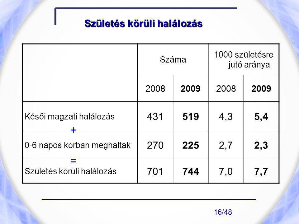 Születés körüli halálozás Száma 1000 születésre jutó aránya 2008200920082009 Késői magzati halálozás 4315194,35,4 0-6 napos korban meghaltak 2702252,7