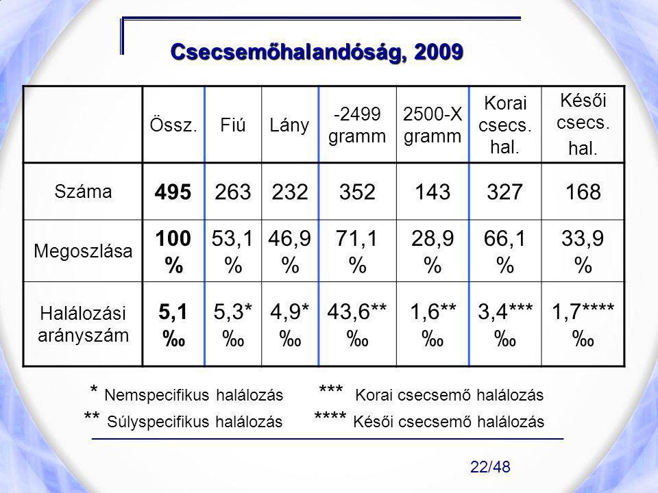 Csecsemőhalandóság, 2009 Össz.FiúLány -2499 gramm 2500-X gramm Korai csecs. hal. Késői csecs. hal. Száma 495263232352143327168 Megoszlása 100 % 53,1 %