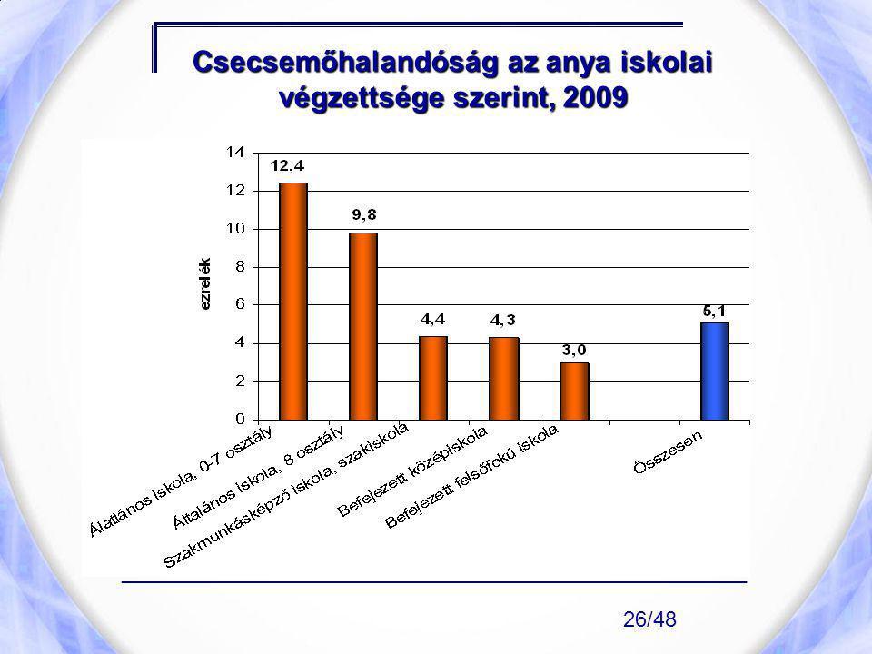 Csecsemőhalandóság az anya iskolai végzettsége szerint, 2009 ____________________________________________________ 26/48