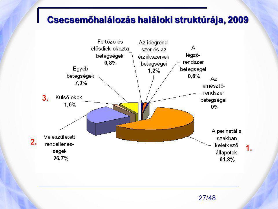 Csecsemőhalálozás haláloki struktúrája, 2009 1. ____________________________________________________ 27/48 3. 2.