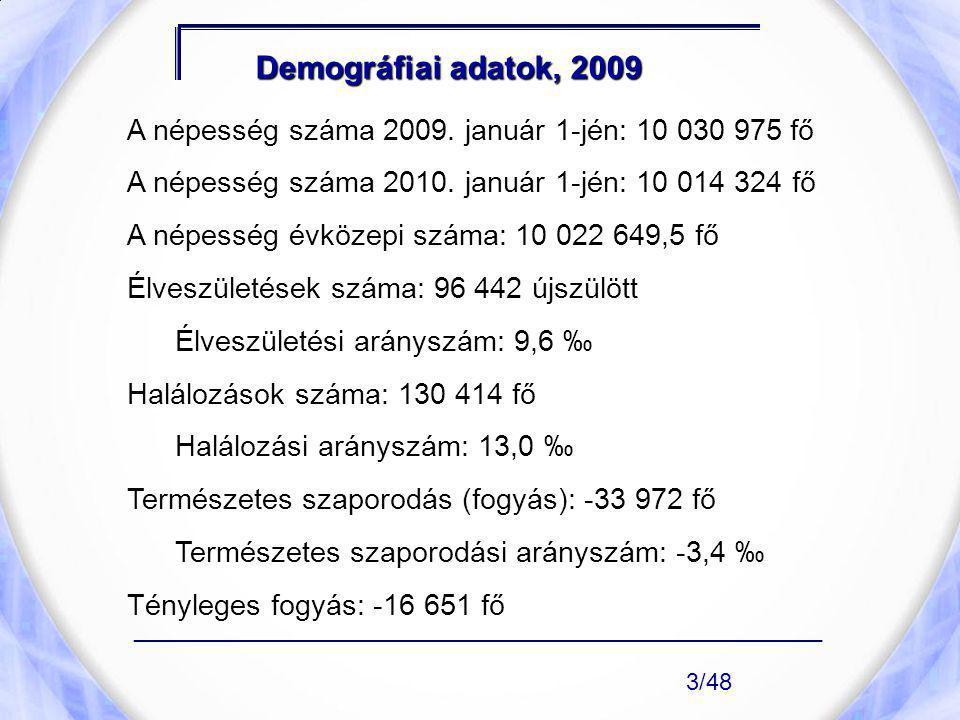 Demográfiai adatok, 2009 A népesség száma 2009. január 1-jén: 10 030 975 fő A népesség száma 2010. január 1-jén: 10 014 324 fő A népesség évközepi szá