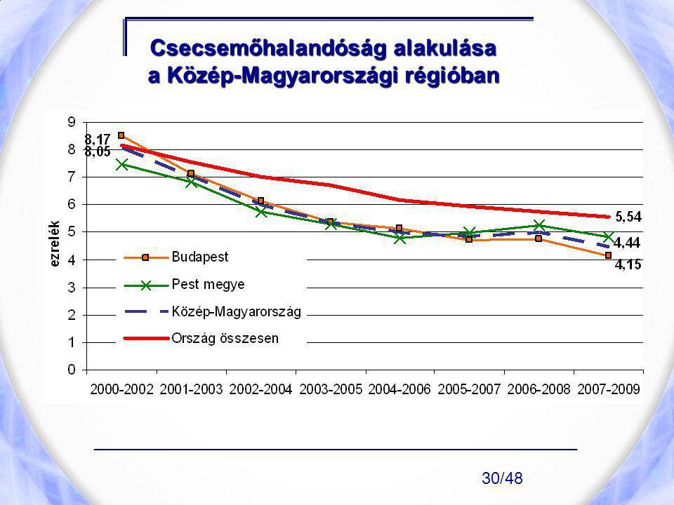Csecsemőhalandóság alakulása a Közép-Magyarországi régióban ____________________________________________________ 30/48