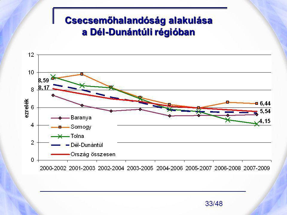 Csecsemőhalandóság alakulása a Dél-Dunántúli régióban ____________________________________________________ 33/48