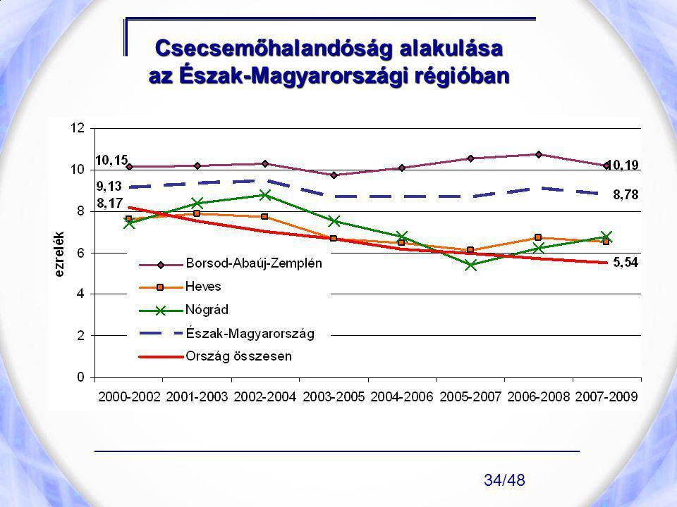 Csecsemőhalandóság alakulása az Észak-Magyarországi régióban ____________________________________________________ 34/48