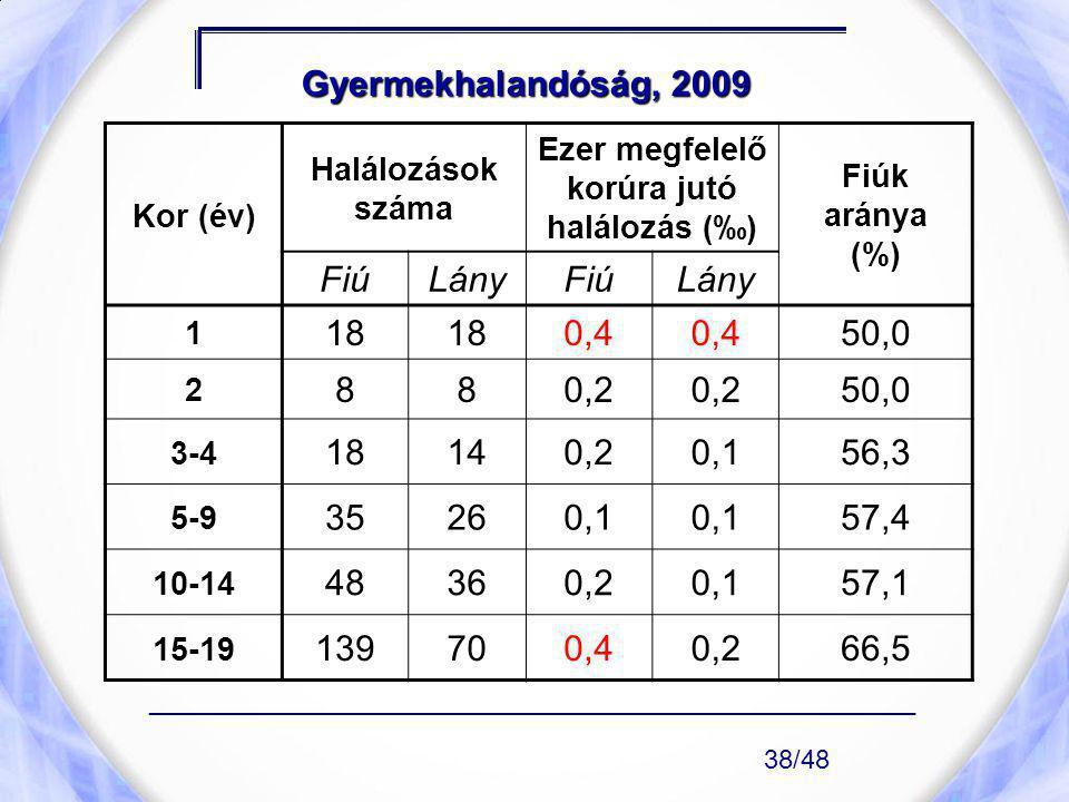 Gyermekhalandóság, 2009 Kor (év) Halálozások száma Ezer megfelelő korúra jutó halálozás (‰) Fiúk aránya (%) FiúLányFiúLány 1 18 0,4 50,0 2 880,2 50,0