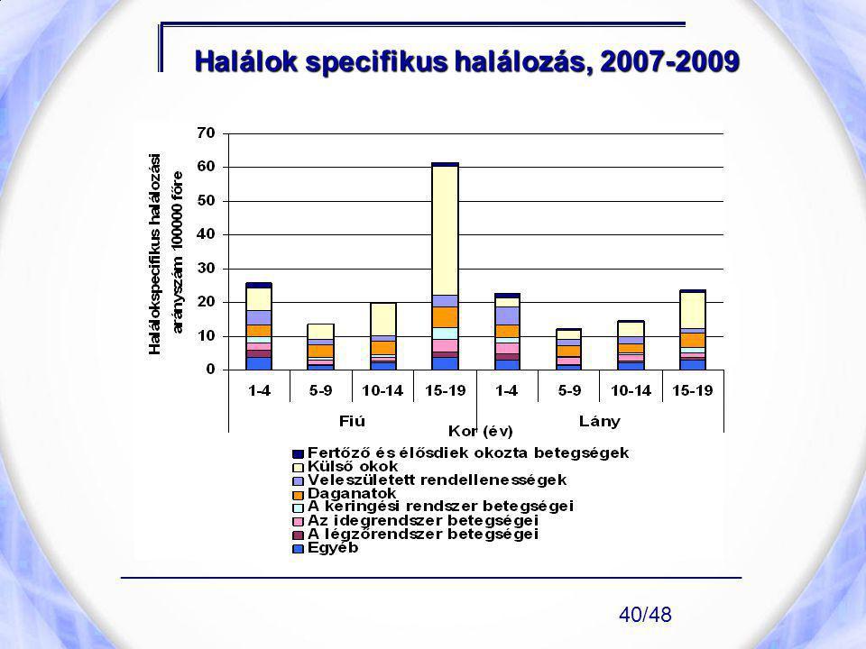 Halálok specifikus halálozás, 2007-2009 ____________________________________________________ 40/48
