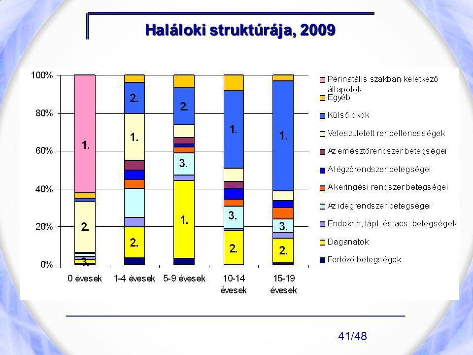 Haláloki struktúrája, 2009 ____________________________________________________ 41/48