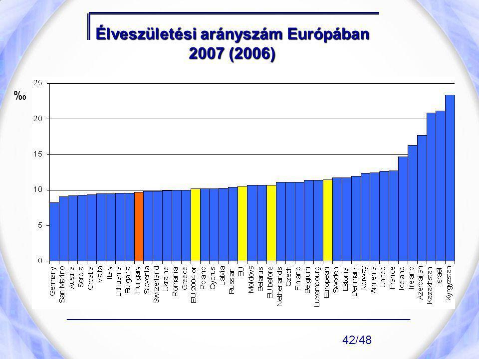 Élveszületési arányszám Európában 2007 (2006) ____________________________________________________ 42/48 ‰