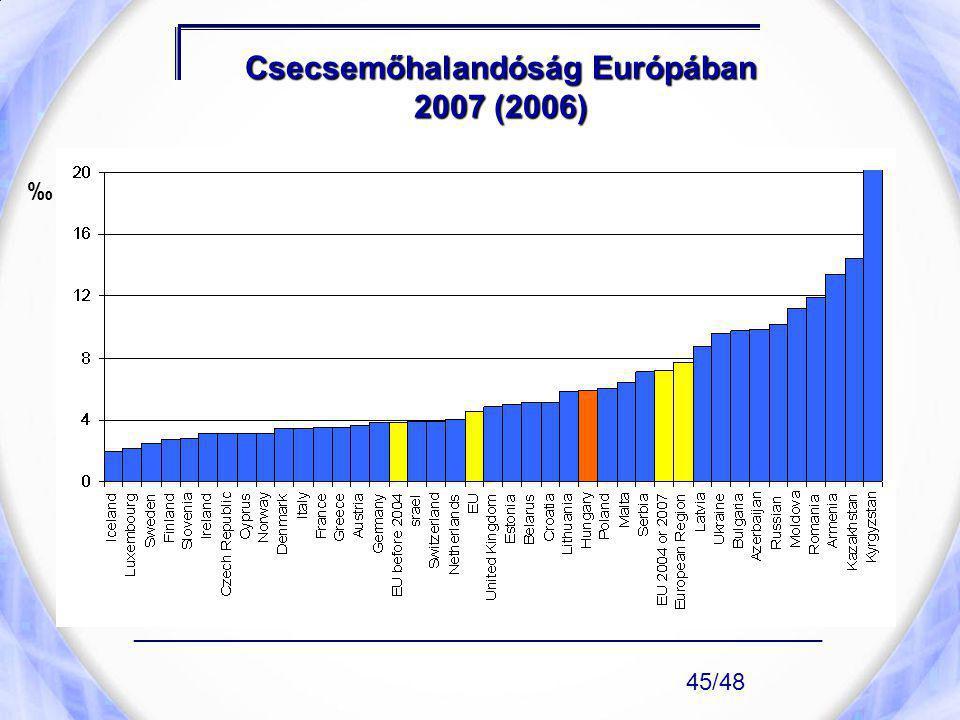 Csecsemőhalandóság Európában 2007 (2006) ____________________________________________________ 45/48 ‰
