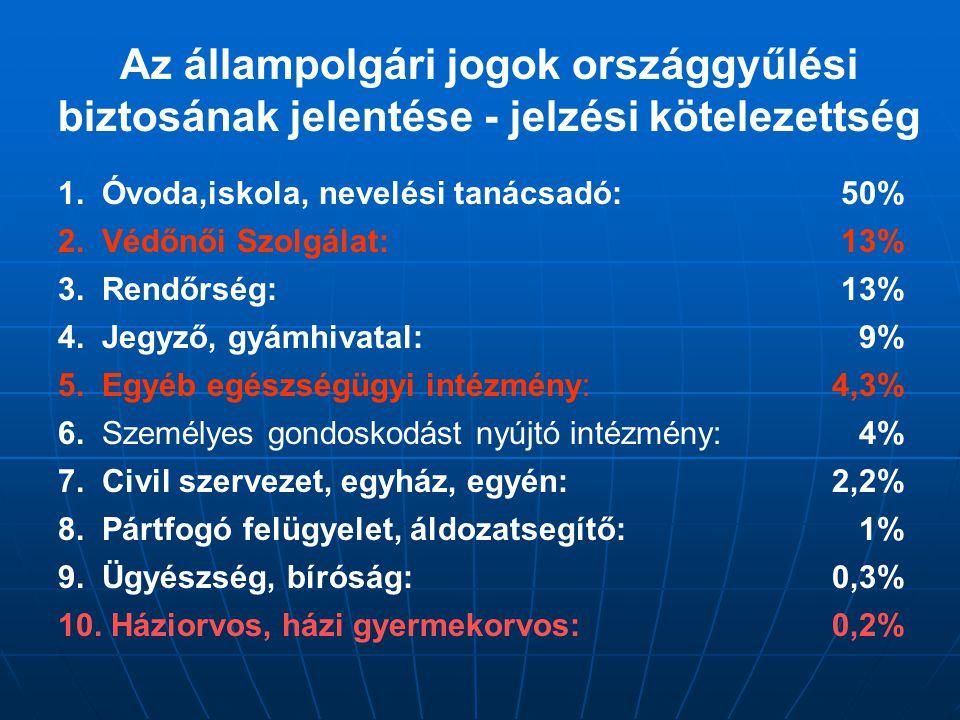 Az állampolgári jogok országgyűlési biztosának jelentése - jelzési kötelezettség 1.