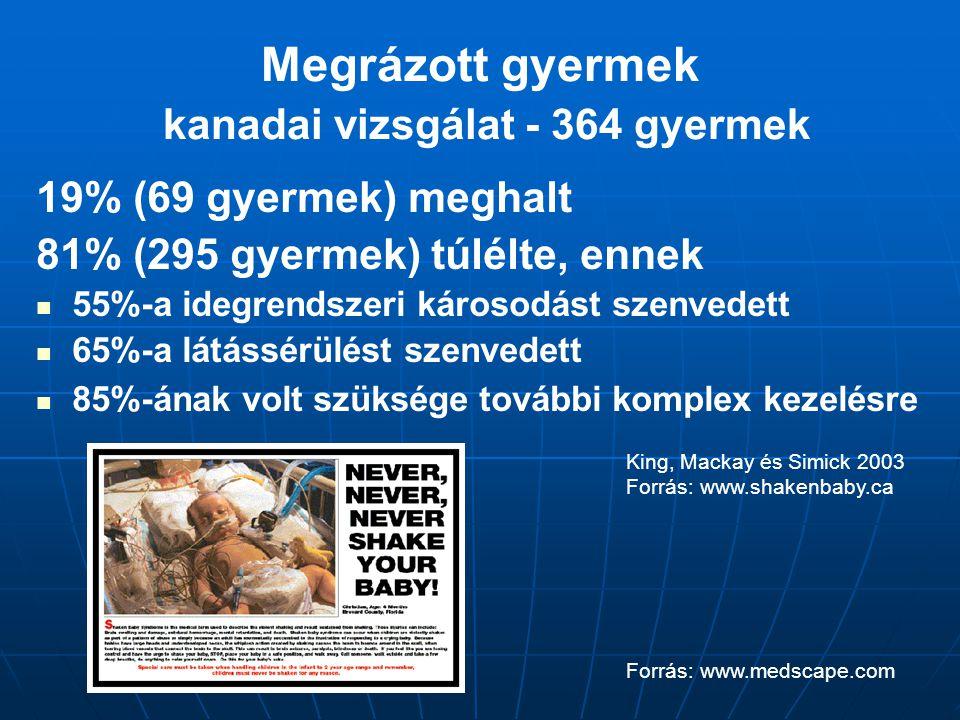 Megrázott gyermek kanadai vizsgálat - 364 gyermek 19% (69 gyermek) meghalt 81% (295 gyermek) túlélte, ennek 55%-a idegrendszeri károsodást szenvedett 65%-a látássérülést szenvedett 85%-ának volt szüksége további komplex kezelésre King, Mackay és Simick 2003 Forrás: www.shakenbaby.ca Forrás: www.medscape.com