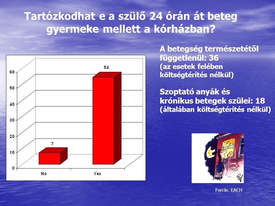 A beteg gyermek jogai CD Tartalomjegyzék Az EACH Charta és Függelékek Az EACH Charta összevetése a magyar jogrenddel Kórházi egészségfejlesztés gyermekek és serdülők számára ENSZ Gyermekjogi Egyezmény Gyermekgyógyászok álláspontja a gyermekjogokról Gyermekellátás felnőtt intézetben, illetve osztályon A gyermek jogai a kórházban, országos felmérés A Betegjogi, Gyermekjogi és Ellátottjogi Közalapítvány információs anyagai Szószóló: Alapítvány a betegek jogaiért – anyaga