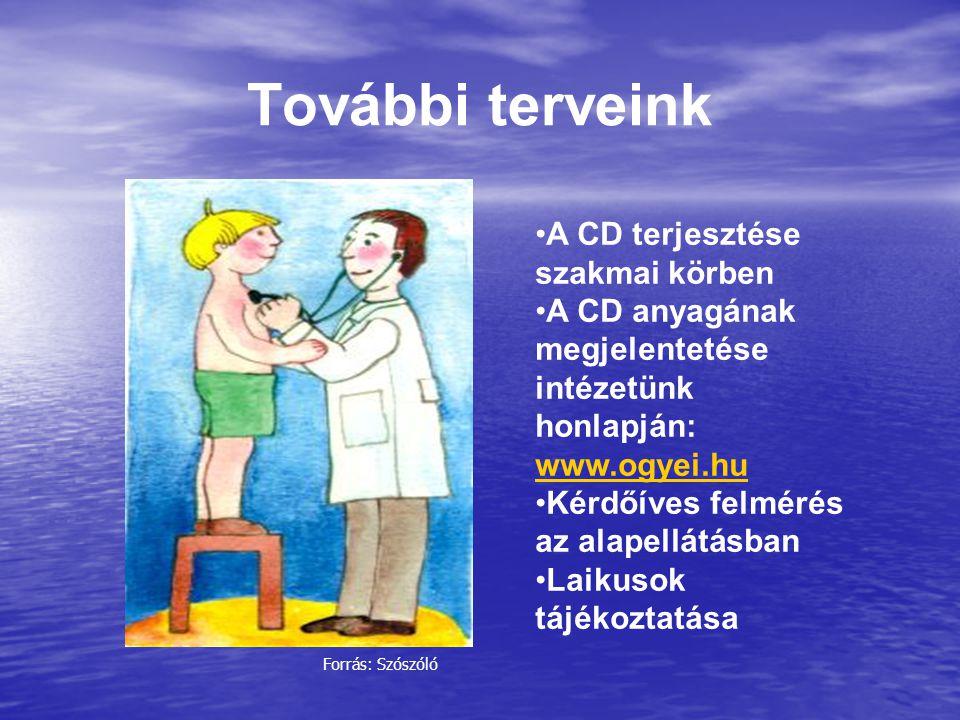 További terveink A CD terjesztése szakmai körben A CD anyagának megjelentetése intézetünk honlapján: www.ogyei.hu www.ogyei.hu Kérdőíves felmérés az a