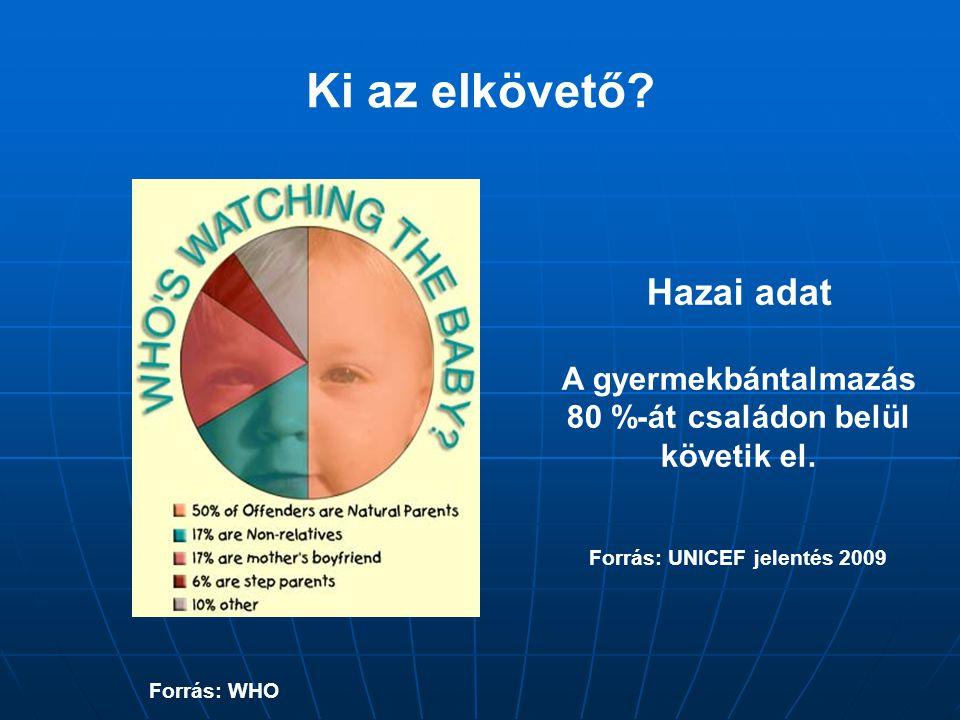 Ki az elkövető? Forrás: WHO Hazai adat A gyermekbántalmazás 80 %-át családon belül követik el. Forrás: UNICEF jelentés 2009