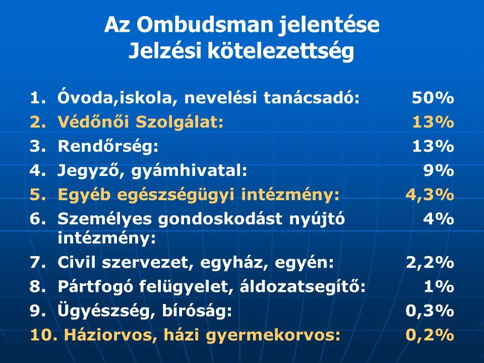 Az Ombudsman jelentése Jelzési kötelezettség 1. Ó voda,iskola, nevel é si tan á csad ó :50% 2. V é dőnői Szolg á lat:13% 3. Rendőrs é g:13% 4. Jegyző,