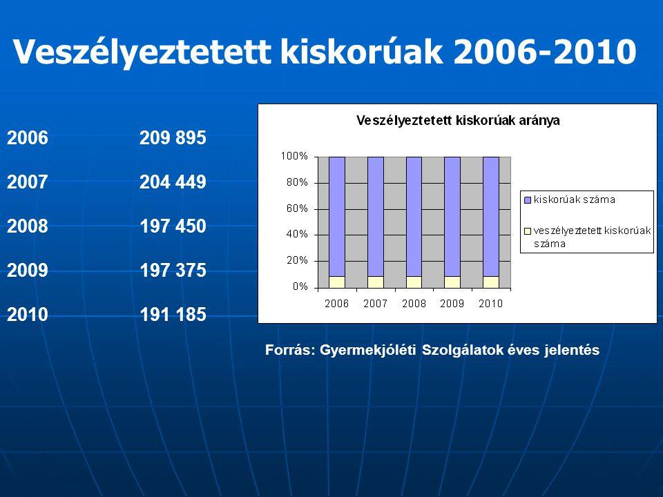 Veszélyeztetett kiskorúak 2006-2010 2006209 895 2007204 449 2008197 450 2009197 375 2010191 185 Forrás: Gyermekjóléti Szolgálatok éves jelentés