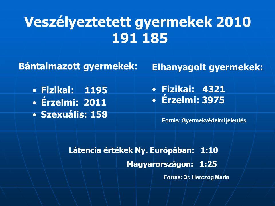 Veszélyeztetett gyermekek 2010 191 185 Bántalmazott gyermekek: Fizikai: 1195 Érzelmi: 2011 Szexuális: 158 Forrás: Gyermekvédelmi jelentés Elhanyagolt