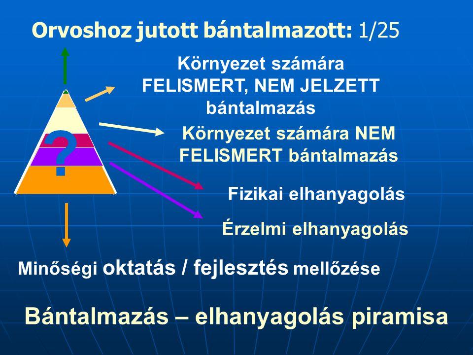 Bántalmazás – elhanyagolás piramisa Környezet számára FELISMERT, NEM JELZETT bántalmazás Orvoshoz jutott bántalmazott: 1/25 Környezet számára NEM FELI