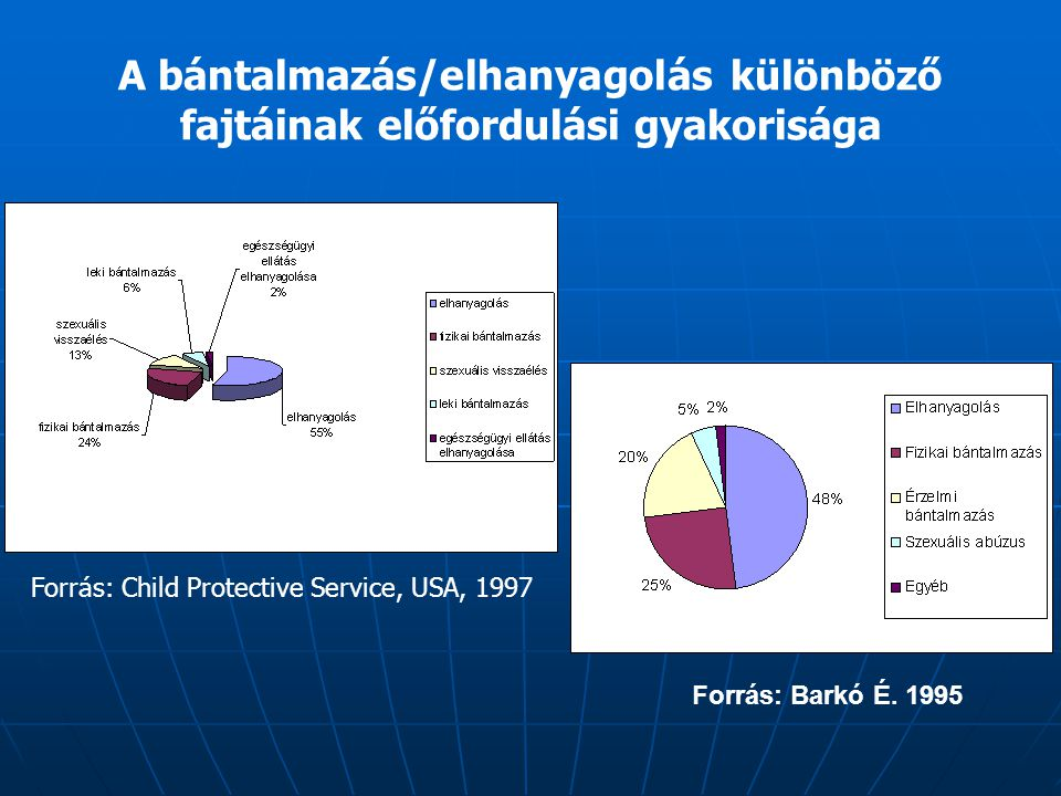 Forrás: First Comparative Analysis of Child Maltreatment in Rich Nations 2003 Innocenti Research Center