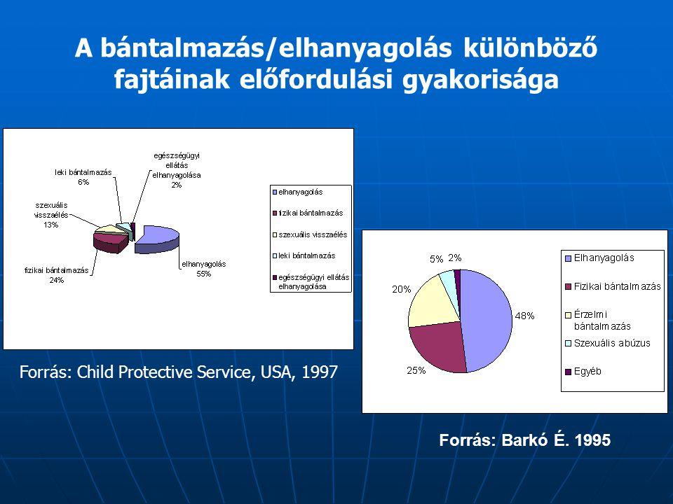 Megrázott gyermek szindróma kanadai vizsgálat - 364 gyermek 19% (69 gyermek) meghalt 81% (295 gyermek) túlélte, ennek 55%-a idegrendszeri károsodást szenvedett 65%-a látássérülést szenvedett 85%-ának volt szüksége további komplex kezelésre King, Mackay és Simick 2003 Forrás: www.shakenbaby.ca Forrás: www.medscape.com