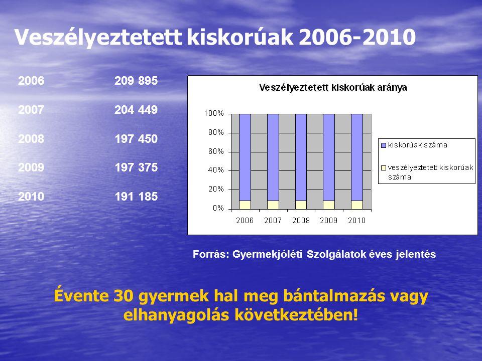 Veszélyeztetett kiskorúak 2006-2010 2006209 895 2007204 449 2008197 450 2009197 375 2010191 185 Forrás: Gyermekjóléti Szolgálatok éves jelentés Évente