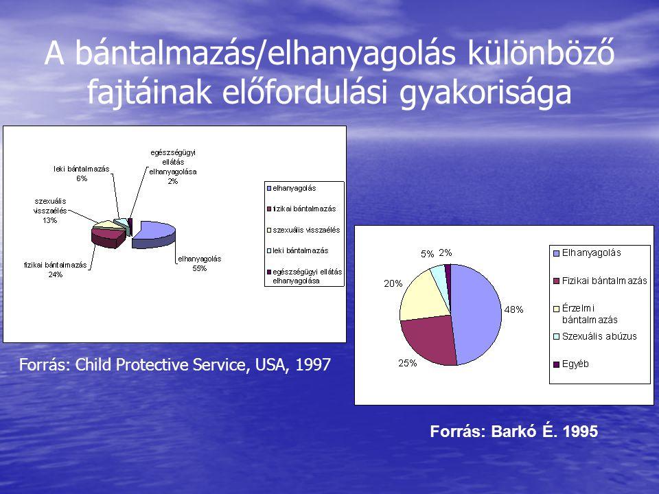 A bántalmazás/elhanyagolás különböző fajtáinak előfordulási gyakorisága Forrás: Barkó É. 1995 Forrás: Child Protective Service, USA, 1997