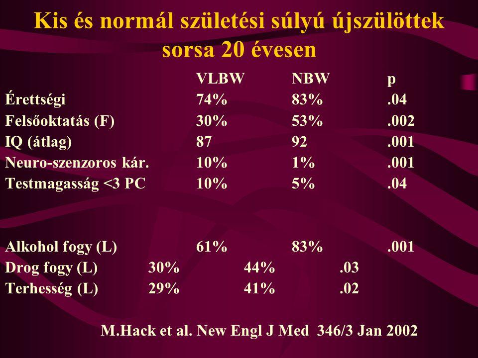 Kis és normál születési súlyú újszülöttek sorsa 20 évesen VLBWNBWp Érettségi74%83%.04 Felsőoktatás (F)30%53%.002 IQ (átlag)8792.001 Neuro-szenzoros kár.10%1%.001 Testmagasság <3 PC 10%5%.04 Alkohol fogy (L)61%83%.001 Drog fogy (L)30%44%.03 Terhesség (L)29%41%.02 M.Hack et al.