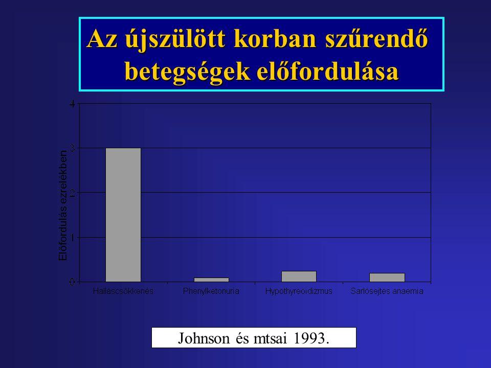 Intraventricularis haemorrhagia Gestatiós kor szerinti megoszlása (%) Súly szerinti százalékos megoszlás: enyhesúlyosközepes enyhesúlyosközepes (PTE ÁOK Szülészeti Klinika NIC)