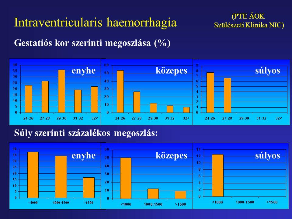 Intraventricularis haemorrhagia Papile stádiumok enyhe I.Subependymalis vérzés (40%) II. Intraventricularis vérzés kamratágulat nélkül (30%) közepes I