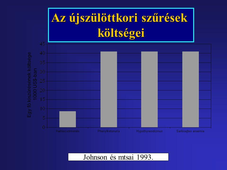 Egy fő kiszűrésének költsége 1000 US$-ban Az újszülöttkori szűrések költségei Johnson és mtsai 1993.