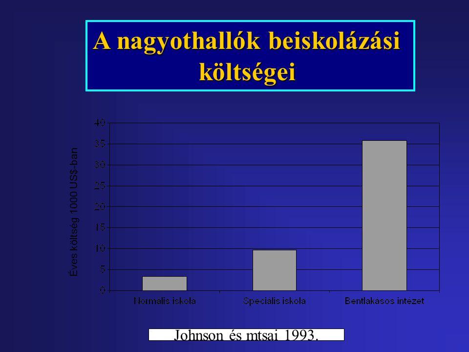 Különböző súlyosságú intraventricularis vérzések gyakorisága a gestatiós kor függvényében (Vida G és mtsai: Magy Nőorv L 65: 341-346, 2002)