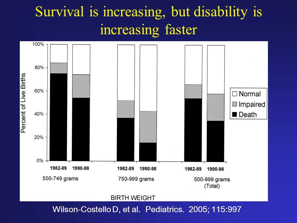 Survival is increasing, but disability is increasing faster Wilson-Costello D, et al.