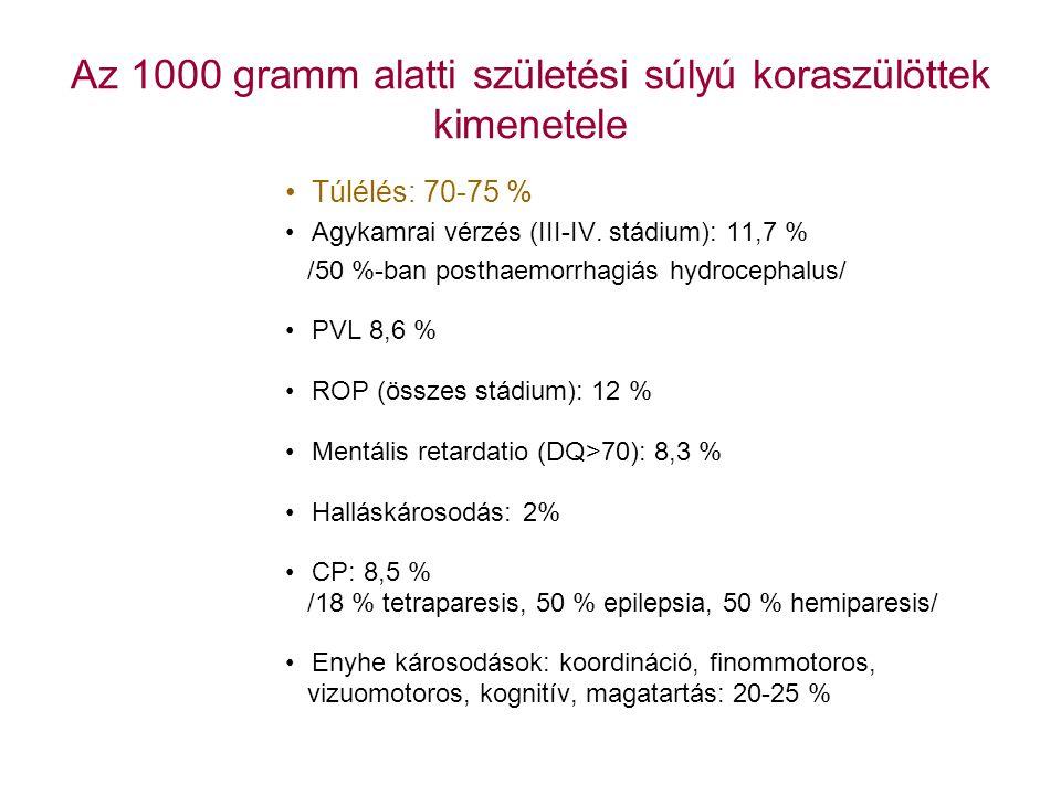 Az 1000 gramm alatti születési súlyú koraszülöttek kimenetele Túlélés: 70-75 % Agykamrai vérzés (III-IV. stádium): 11,7 % /50 %-ban posthaemorrhagiás