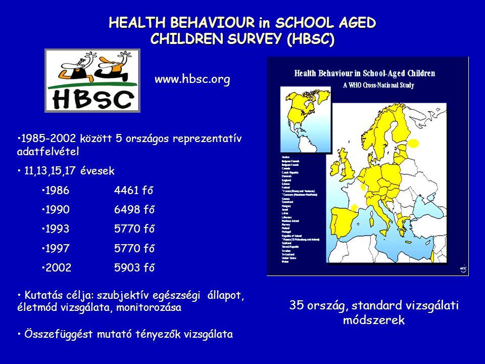 HEALTH BEHAVIOUR in SCHOOL AGED CHILDREN SURVEY (HBSC) 1985-2002 között 5 országos reprezentatív adatfelvétel 11,13,15,17 évesek 19864461 fő 19906498